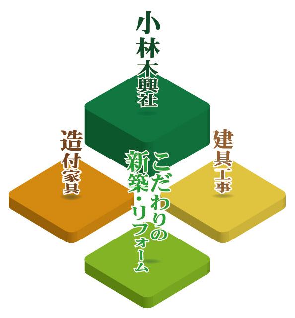 小林木興業社の事業
